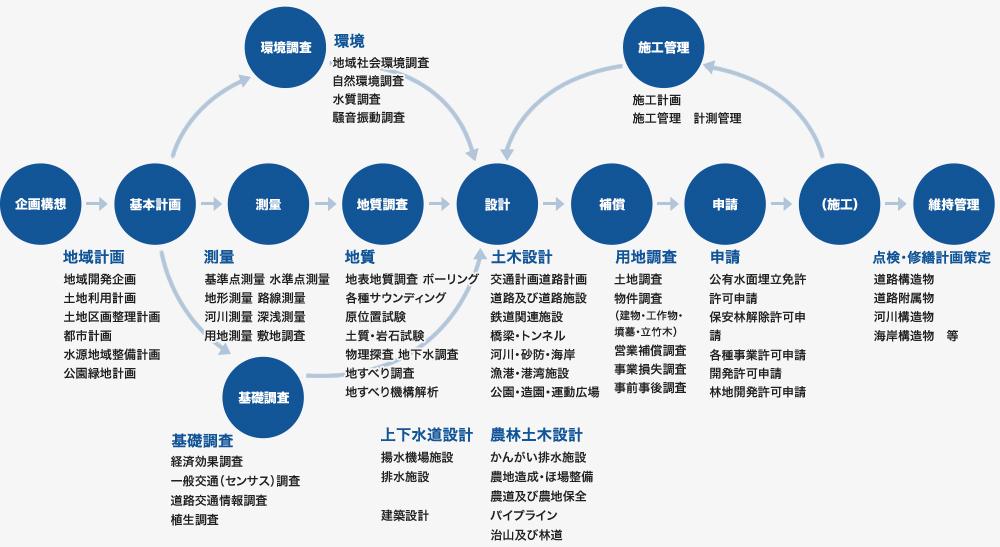 建設コンサルタント業務図